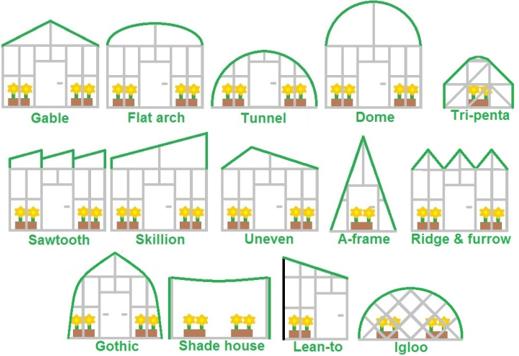 انواع گلخانه های تجاری